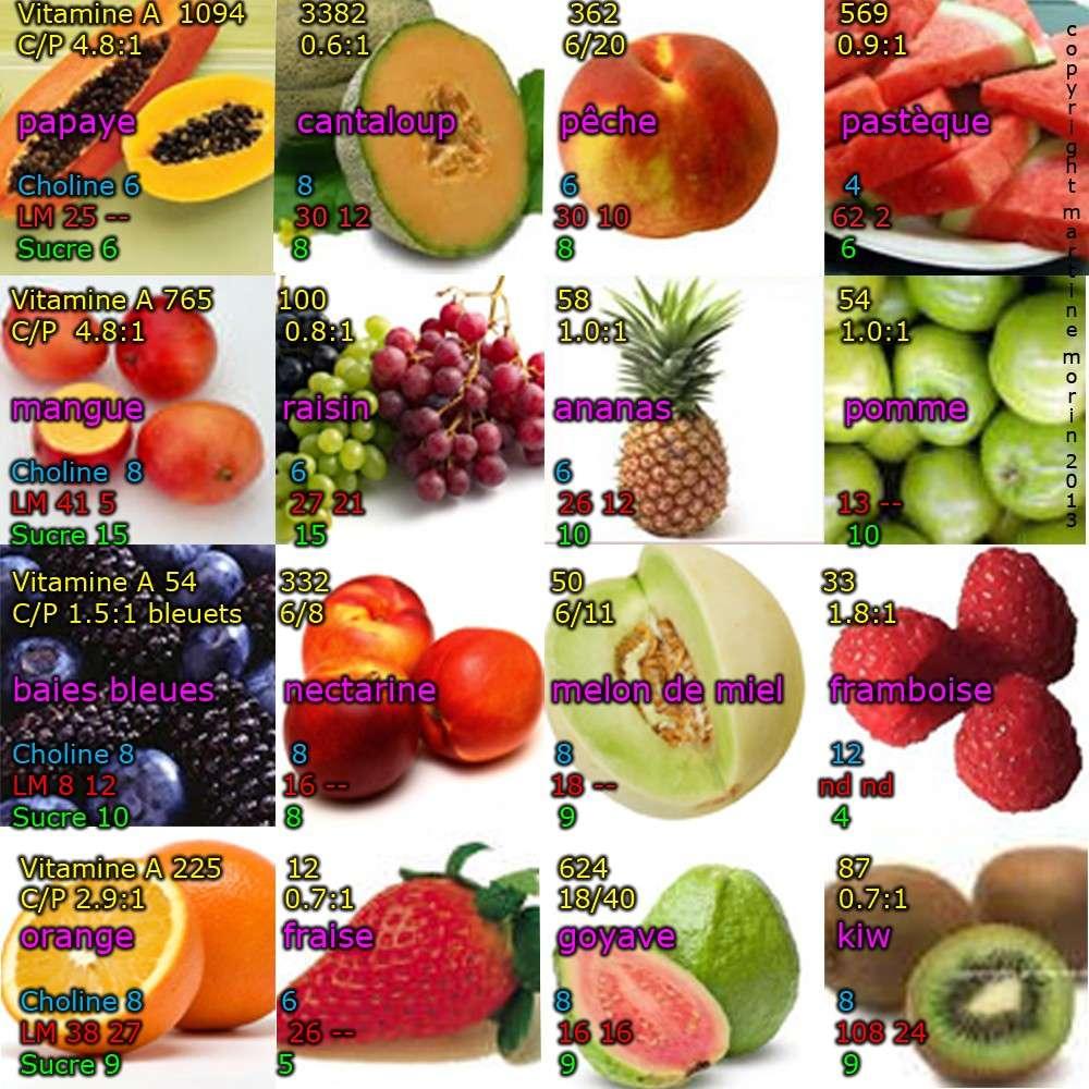 Quels l gumes et fruits - Difference fruit et legume ...