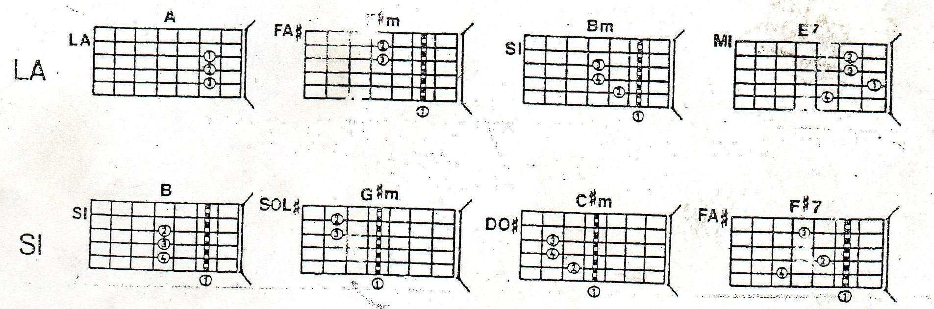 circulos de guitarra la y si
