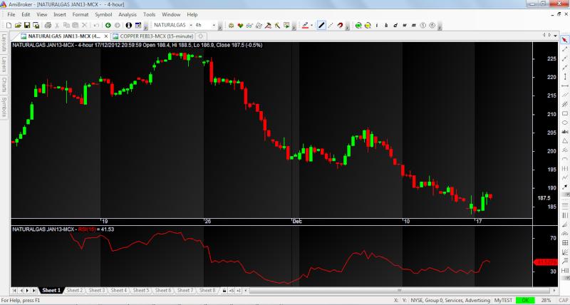 Rt forex charts